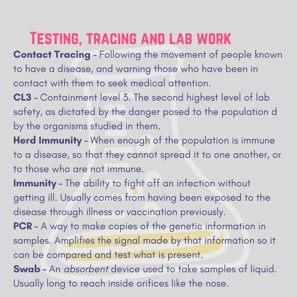 glossary testing tracing and lab work